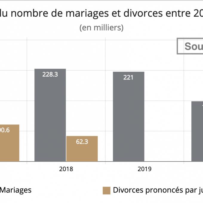diagramme evolution divorces et mariages entre 2017 et 2020